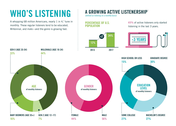 Podcast Audience Metrics - U.S.